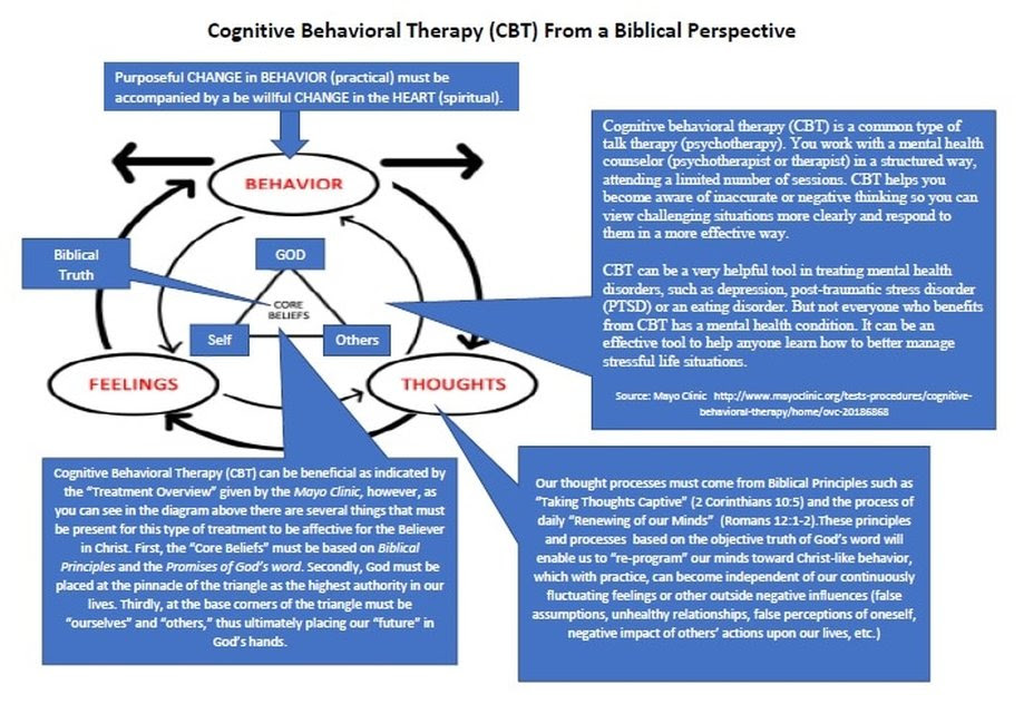 Biblical Counseling and Modern Psychiatry