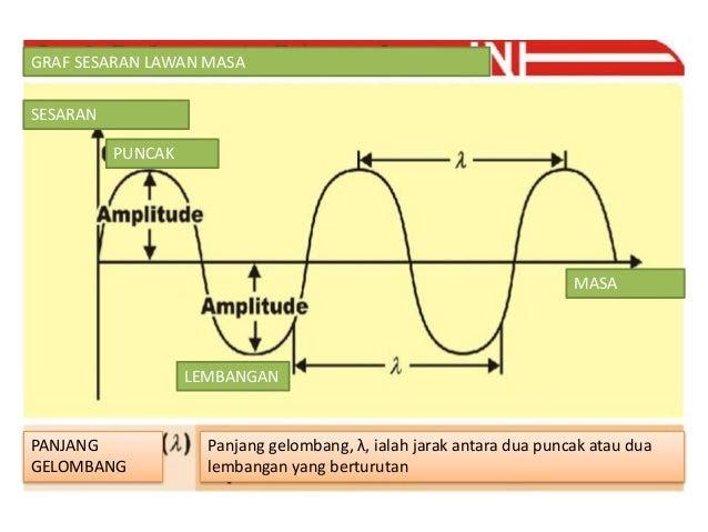 Fizik Tingkatan 5 :Gelombang
