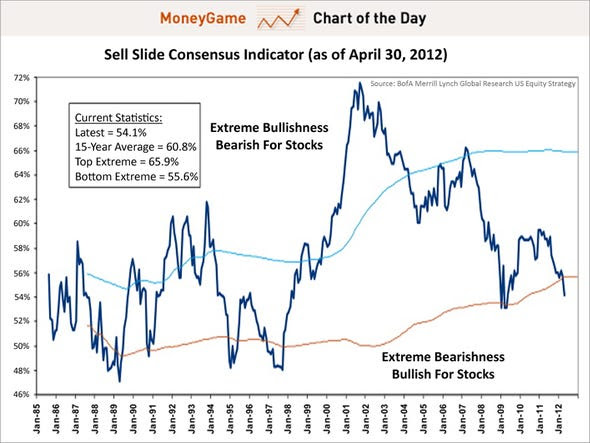 chart of the day, sell side consensus indicator, may 2012