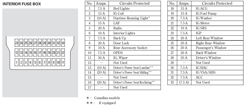 Wiring Diagram  13 2004 Honda Civic Fuse Box Diagram
