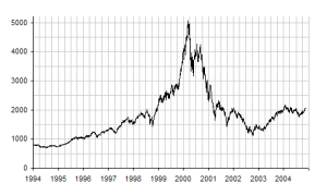 NASDAQ_IXIC_-_dot-com_bubble_small