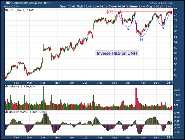 1-year chart of UNH (Unitedhealth Group, Inc.)
