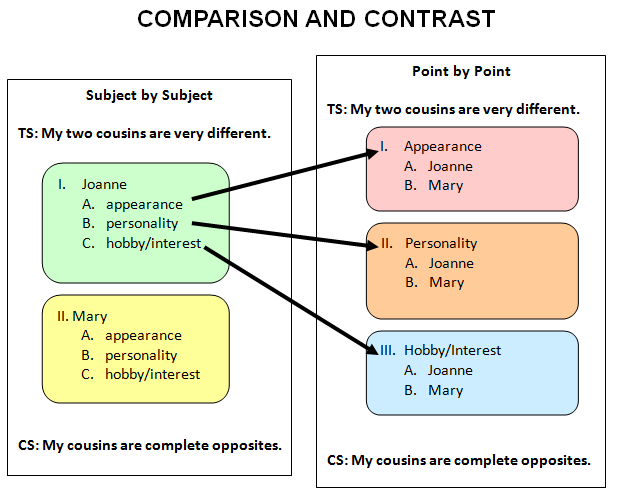how to write compare and contrast essay lesson plans