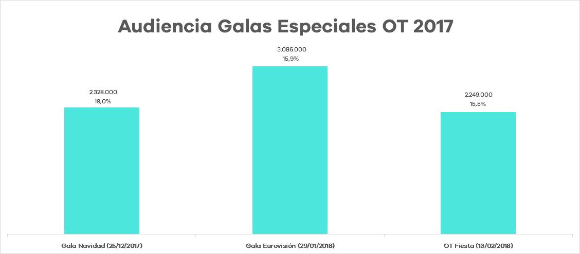 Audiencias Galas Especiales OT 2017