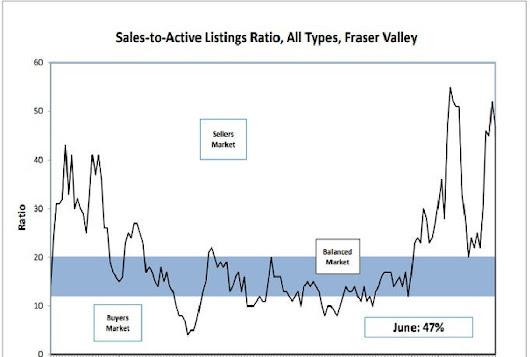 2017-06 June - Fraser Valley Real Estate Board Statistics - DONNA FULLER
