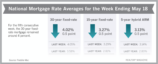 30-Year Mortgage Rates Hover Around 4%