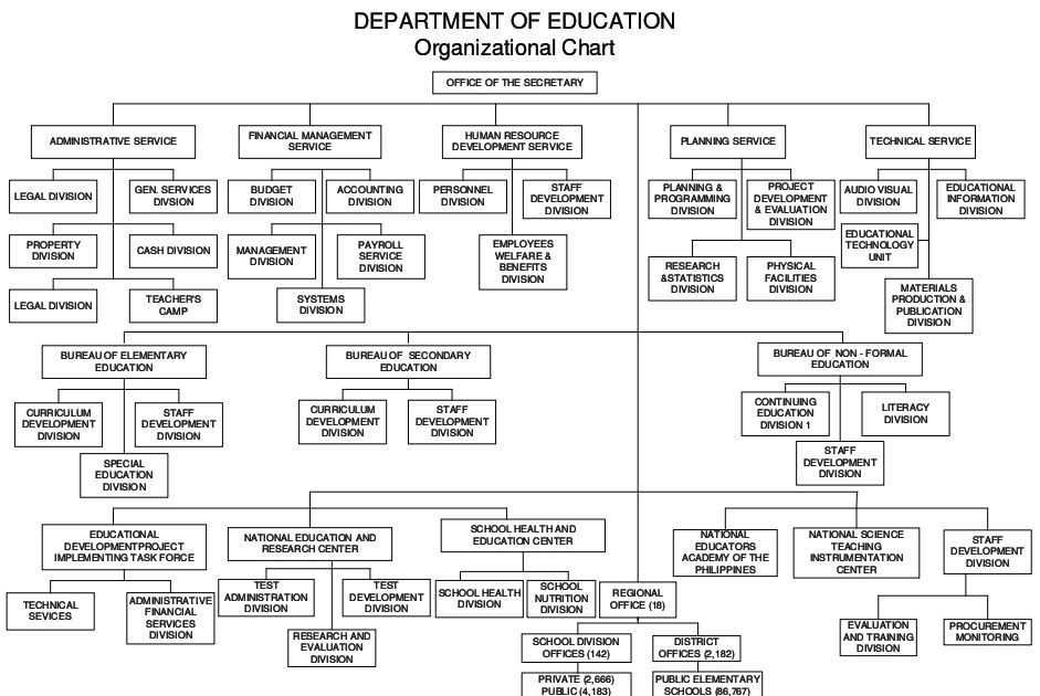 great mind  organizational chart of deped in the philippines