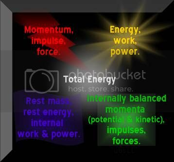 Physics quantities. Momentum, mass, energy, etc.