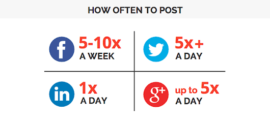 How often should you be posting to your social media channels - Digital Park