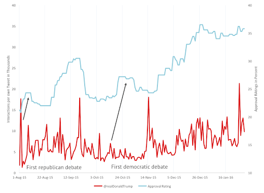 US Presidential Elections in Social Media: Sanders vs. Trump - strong correlation between followers and ratings - quintly Blog