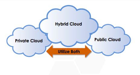 Cloud Computing- A Growing Need In 2014 «  ISHIR Connect – Offshore Software Development Blog