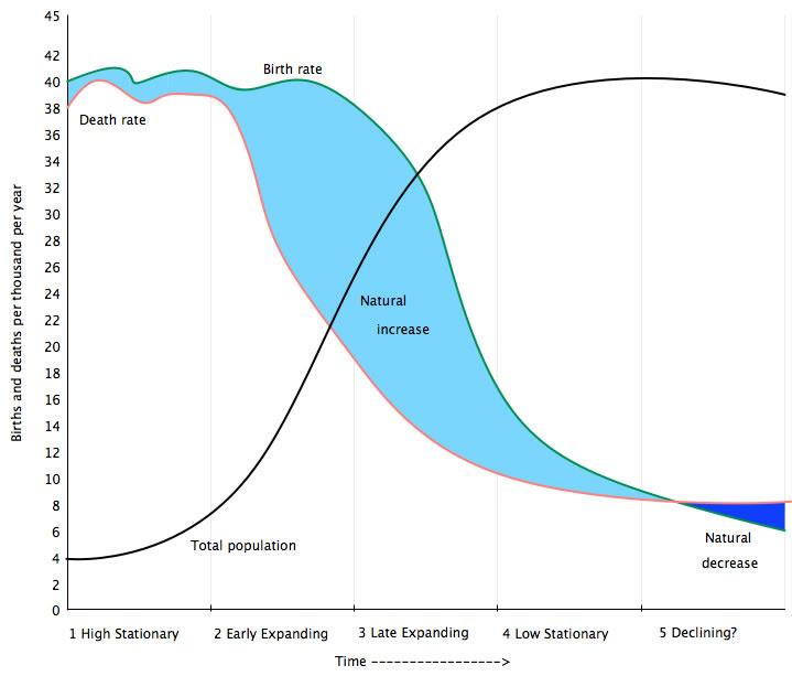 Population Distribution Density Change