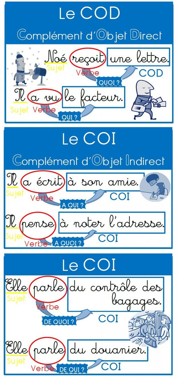 COD i COI - nagłówek - Francuski przy kawie