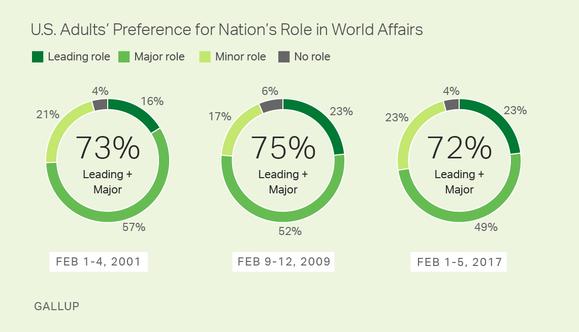 U.S. Adults' Preference for Nation's Role in World Affairs