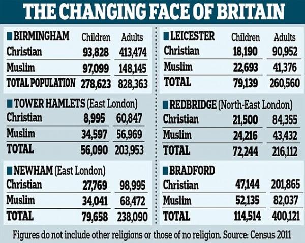 uk-muslim-vs-christian-statistics