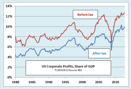 US corp profits to gdp