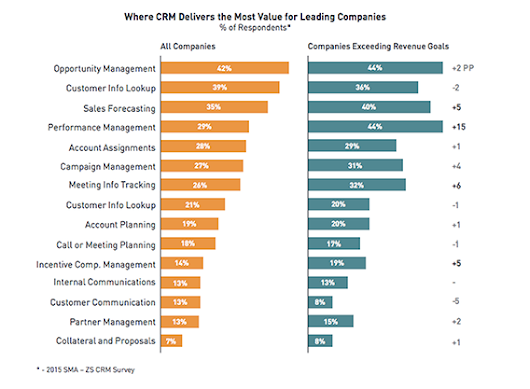 Sales Staff are in a Dysfunctional Relationship with Their CRMs