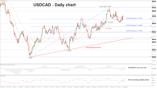 Technical Analysis – USDCAD stands above SMAs but with weak momentum in near term