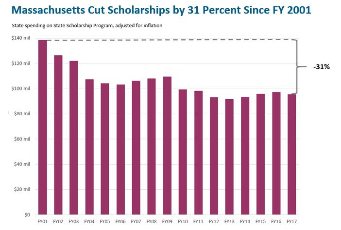 Massachusetts cut state scholarship funding by 31 percent.