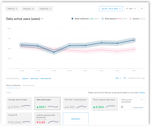 Leanplum: Mobile App Analytics for iOS & Android