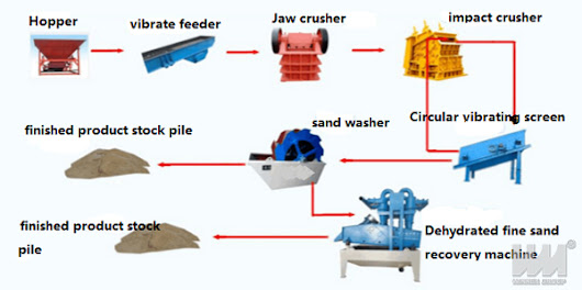 Production Process of Washing Sand
