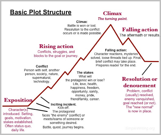 Basic plot structure for your novel - Simple Writing