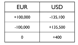 Simplest explination of forex leverage