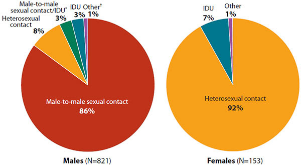 Shown here are two pie charts, titled, Estimated Diagnoses of HIV Infection Among Adult and Adolescent Asians, by Transmission Category and Gender, United States and 6 US Dependent Areas, 2011. The first pie chart depicts estimated diagnoses of HIV infection among 821 adult and adolescent Asian men, by transmission category. The distribution of transmission is as follows: Male-to-male sexual contact = 86%; Heterosexual contact = 8%; IDU* = 3%; Male-to-male sexual contact/IDU = 3%; Other† = 1%. The second pie chart depicts estimated diagnoses of HIV infection among 153 adult and adolescent Asian women, by transmission category. The distribution of transmission is as follows: Heterosexual contact = 92%; IDU = 7%; Other = 1%. Legend: *Injection drug use. †Other transmission risk factors include hemophilia, blood transfusion, perinatal exposure, and risk factors not reported or identified.