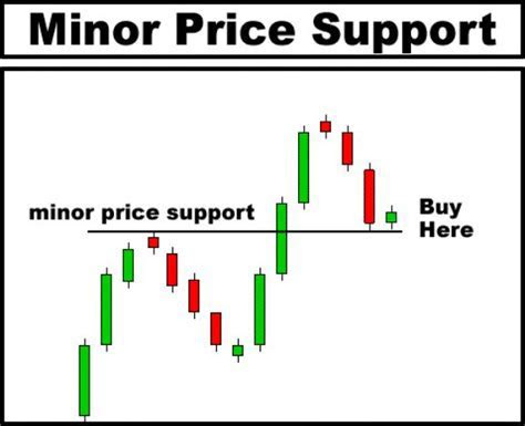 Is forex trader short term