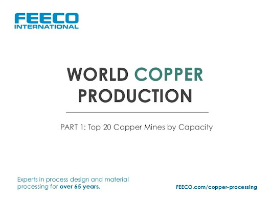 World Copper Production