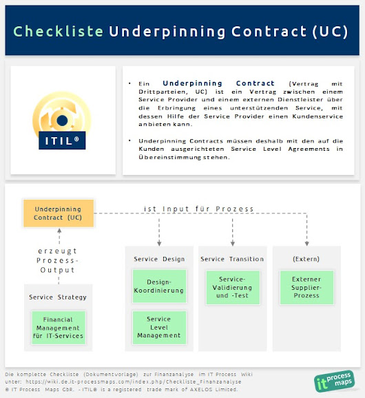 Checkliste Underpinning Contract (UC)