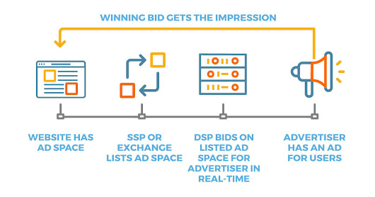 What is Real-Time Bidding? RTB Definition