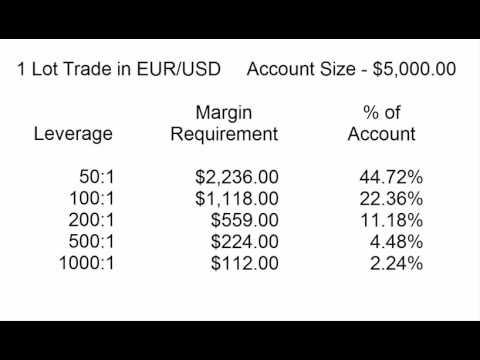 Forex leverage vs margin