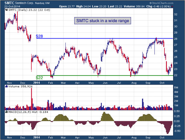 1-year chart of Semtech (Nasdaq: SMTC)