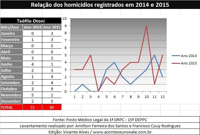 278c9473ae Teófilo Otoni Noticias e Regiâo....  Número de homicídios quase dobra em  Teófilo Otoni no ano 2015