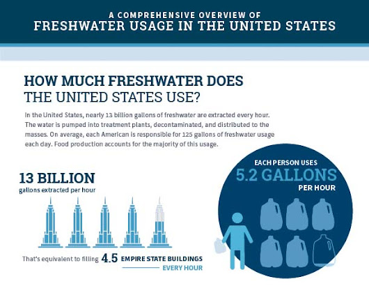 A Comprehensive Overview of Freshwater Usage in the United States [Infographic]