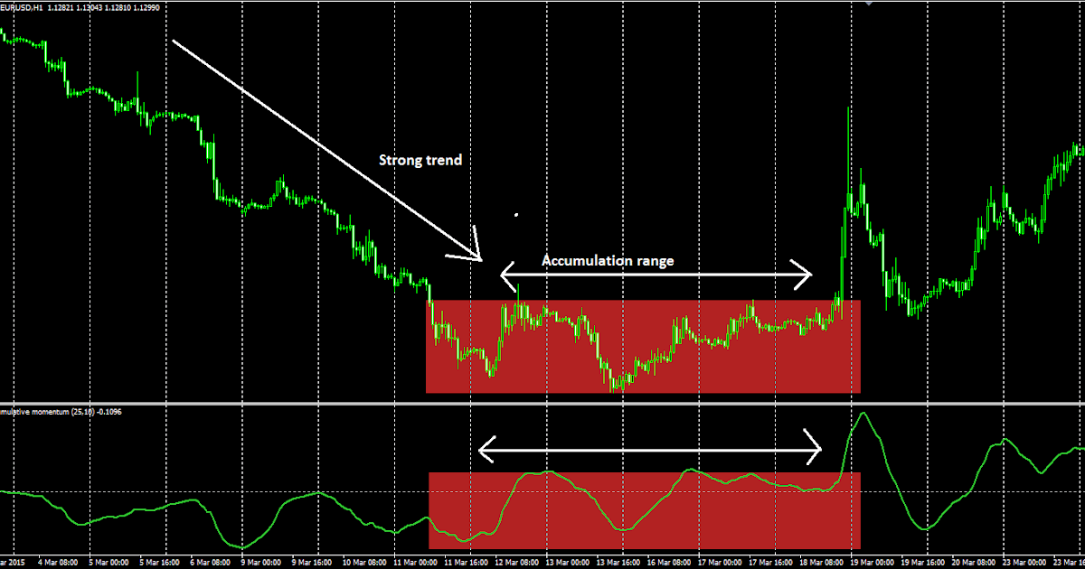 Forex Exit Indicator Free Download | Best Forex Robot In