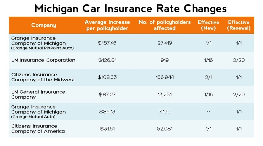 Insurance company state of michigan insurance company ratings for Table 6 insurance rating