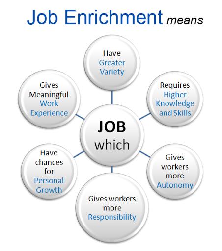 Job Enrichment - Organizing Unit