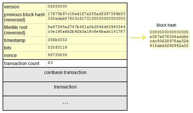 Bitcoin Mining The Hard Way The Algorithms Protocols And Bytes