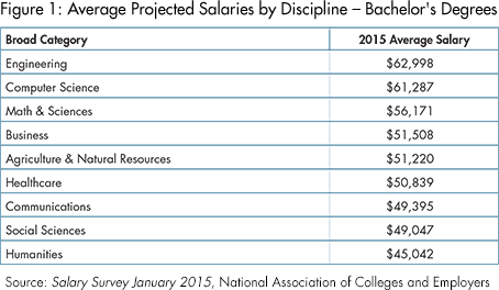 Engineering Majors Top Employer Salary Projections for Class of 2015