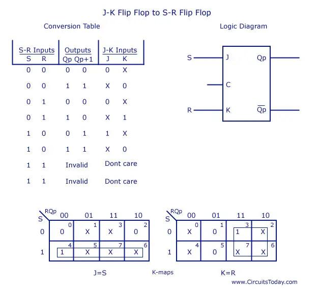 JK Flip Flop to SR Flip Flop