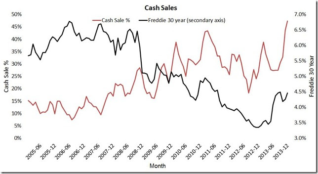 January LPS cash sales and interest rates