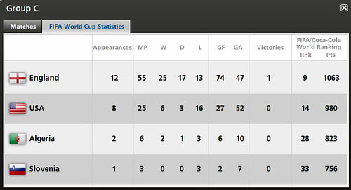 WC2010 GP C stat.bmp