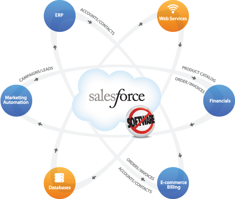 Why Salesforce.com Is Not A Buy - , inc. (NYSE:CRM) | Seeking Alpha