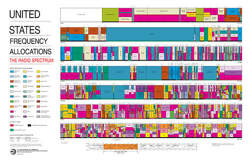 United States Frequency Allocations Chart 2003 - The Radio Spectrum
