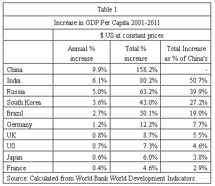 12 08 03 China's GDP per capita growth