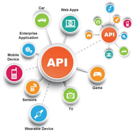 api enablement services solution