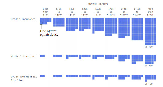 How Money is Spent by Different Income Groups