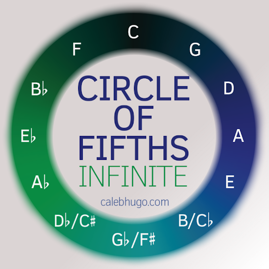 Circle of Fifths - 2048 Infinite - Musical Games